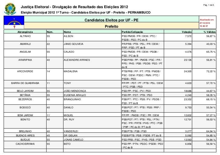 Pág. 1 de 5      Justiça Eleitoral - Divulgação de Resultado das Eleições 2012      Eleição Municipal 2012 1º Turno - Cand...