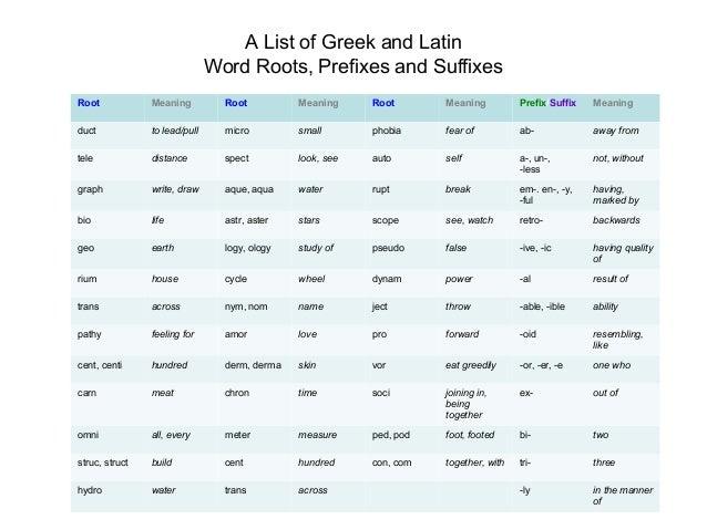 Prefixes ,suiffixes and root words by Sajjad Ahmad Awan PhD Scholar T…