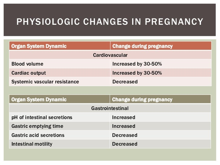 PHYSIOLOGIC CHANGES IN PREGNANCYOrgan System Dynamic                    Change during pregnancy                           ...