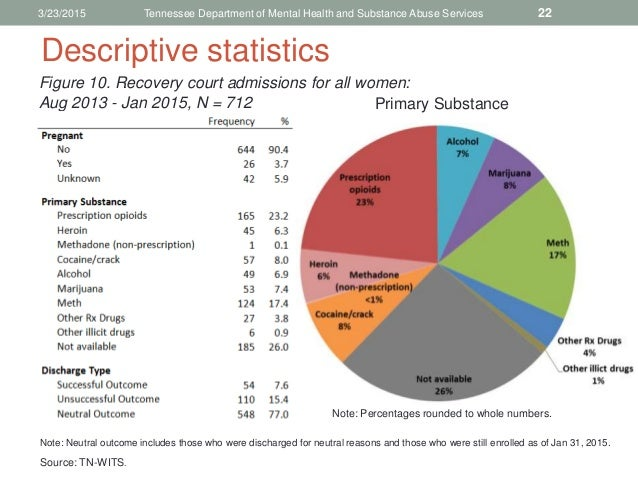 women and substance abuse While males tend to start using drugs earlier and more often than women, both genders, once introduced, are equally likely to continue using women are one of the fastest-growing segments of drug users in the us an estimated 45 million women have a substance use disorder, 35 million misuse.