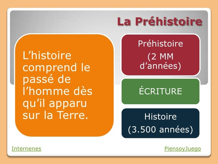 La Préhistoire                      Préhistoire   L'histoire           (2 MM   comprend le        d'années)   passé de   l...