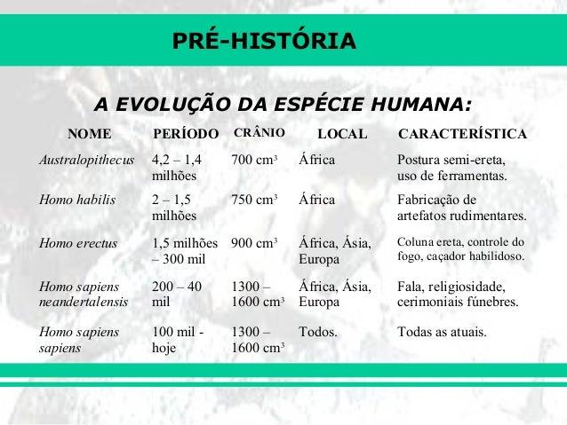 PRÉ-HISTÓRIA         A EVOLUÇÃO DA ESPÉCIE HUMANA:    NOME           PERÍODO     CRÂNIO       LOCAL        CARACTERÍSTICAA...