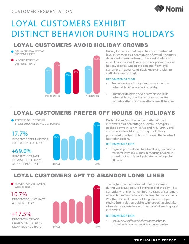 consumer behavior on black friday Black friday and the holiday shopping season  expert in advertising  effectiveness, consumer behavior and e-shopping provides analysis of.