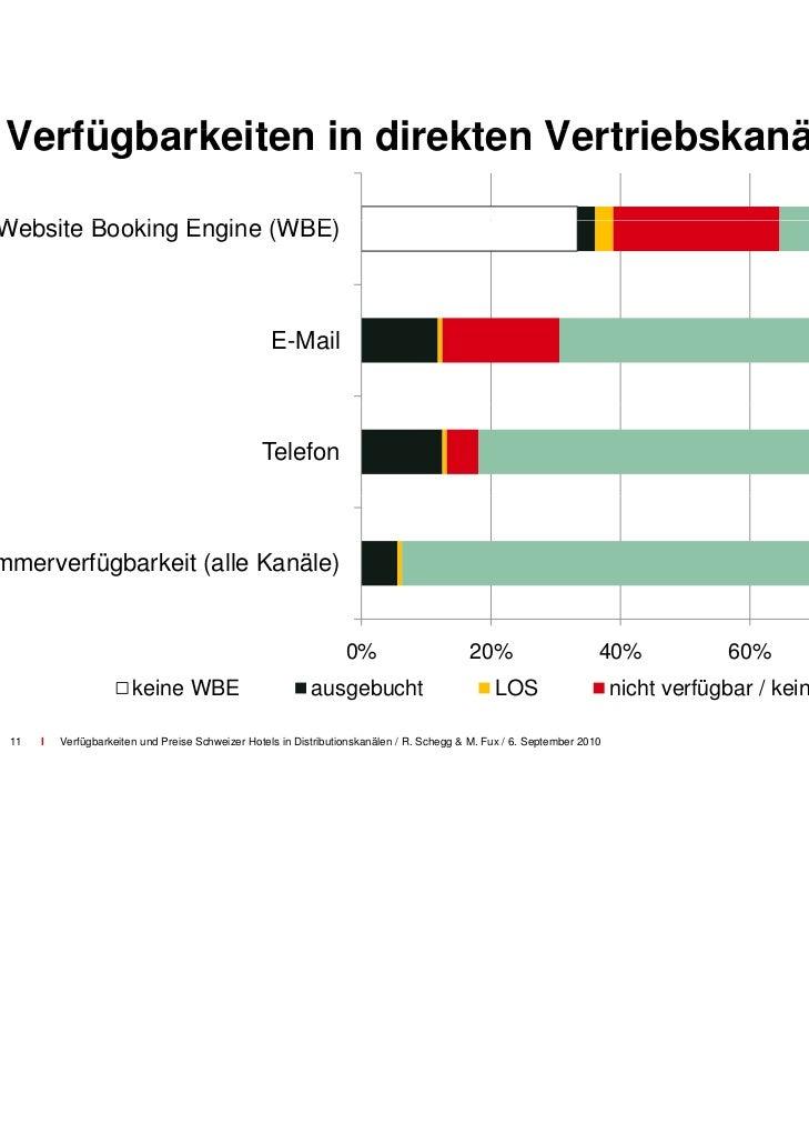 Verfügbarkeiten in direkten & indirekten Vertriebskanälen                                  DMO                            ...