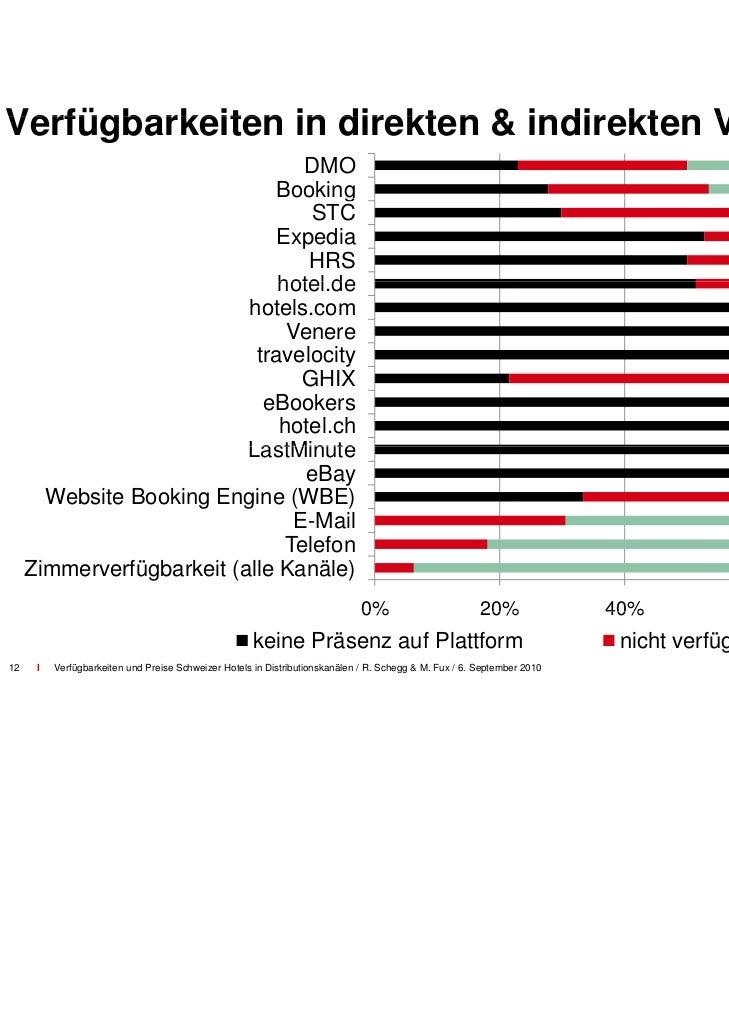 AnzahlAn ahl Vertriebskanäle und H                        nd Hotelkategorie 10  9  8  7  6  5  4  3  2  1  0              ...