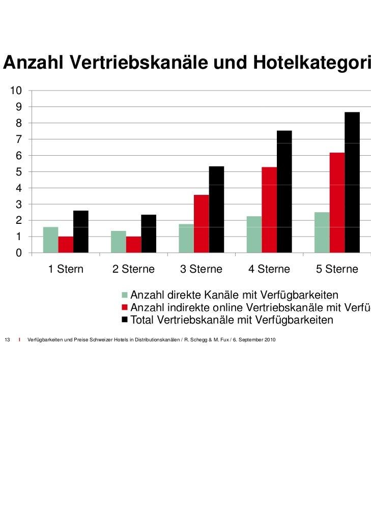 Preise in den Vertriebskanäle                            en– Ist die Ratenparität in den direkten Ve                      ...