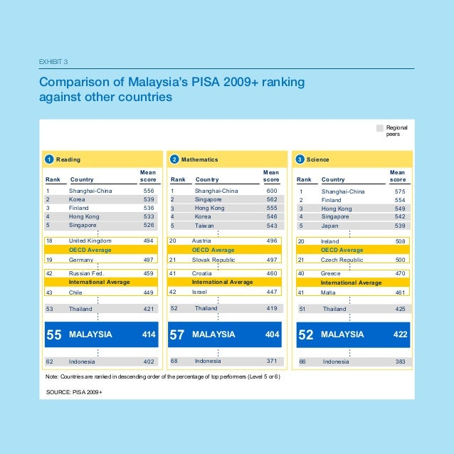 Malaysia education blueprint with 11 key shift towards 2025 11 malaysia education blueprint malvernweather