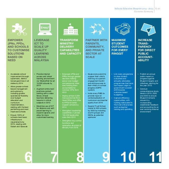 Malaysia education blueprint with 11 key shift towards 2025 independent 23 malaysia education blueprint malvernweather Choice Image