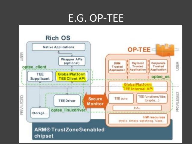 若渴] Preliminary Study on Design and Exploitation of Trustzone