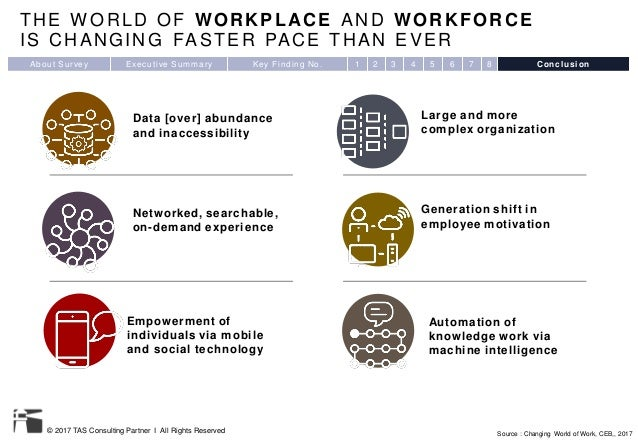 © 2017 TAS Consulting Partner I All Rights Reserved THE W ORLD OF WORKPLACE AND WORKFORCE IS CHANGING FASTER PACE THAN EVE...