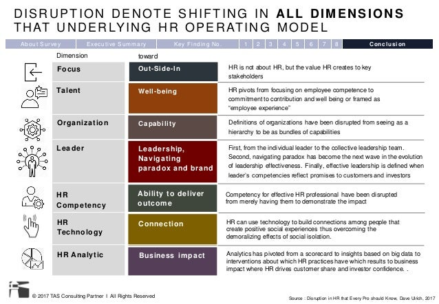© 2017 TAS Consulting Partner I All Rights Reserved DISRUPTION DENOTE SHIFTING IN ALL DIMENSIONS THAT UNDERLYING HR OPERAT...