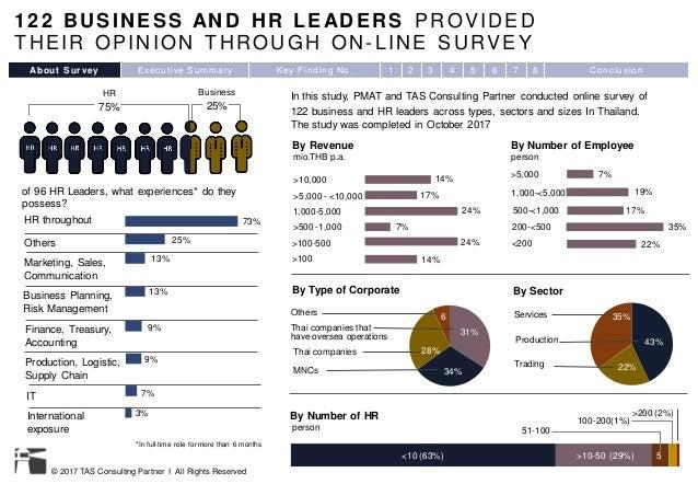 Preliminary survey report : Digital HR in Thailand Slide 3