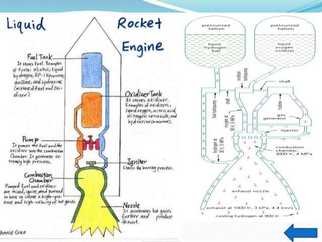 Cryogenic Rocket Engine – Diagram Of Rocket Engine
