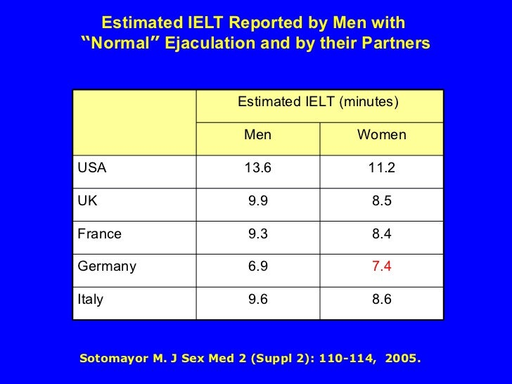 Male ejaculation average time
