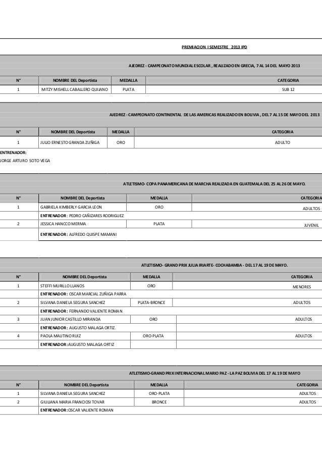 PREMIACION I SEMESTRE 2013 IPD AJEDREZ - CAMPEONATO MUNDIAL ESCOLAR , REALIZADO EN GRECIA, 7 AL 14 DEL MAYO 2013 N° NOMBRE...