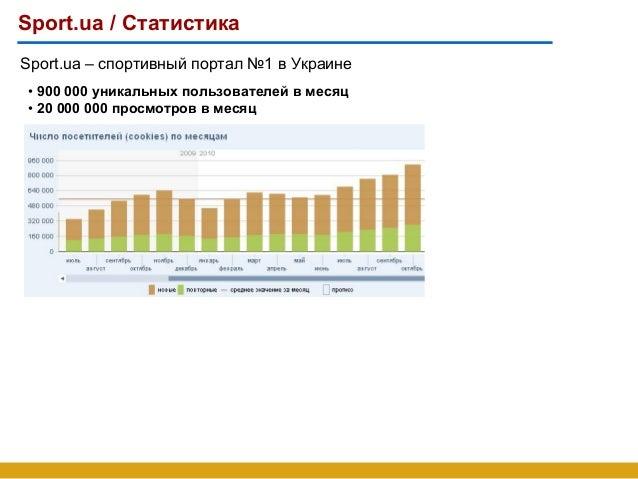 Sport.ua / Статистика • 900 000 уникальных пользователей в месяц • 20 000 000 просмотров в месяц Sport.ua – спортивный пор...