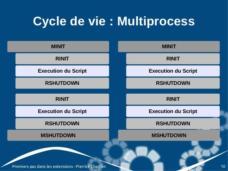 Cycle de vie : Multiprocess                     MINIT                                 MINIT                       RINIT   ...