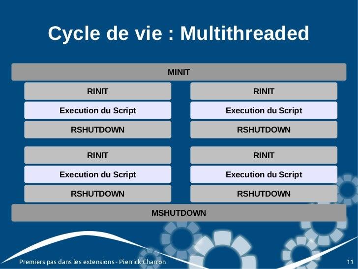 Cycle de vie : Multithreaded                                                      MINIT                       RINIT       ...