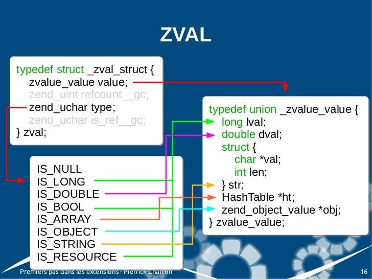 ZVALtypedef struct _zval_struct {typedef struct _zval_struct {   zvalue_value value;   zvalue_value value;   zend_uint ref...