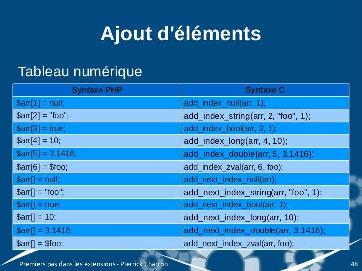 Ajout délémentsTableau numérique                   Syntaxe PHP                                          Syntaxe C$arr[1] =...
