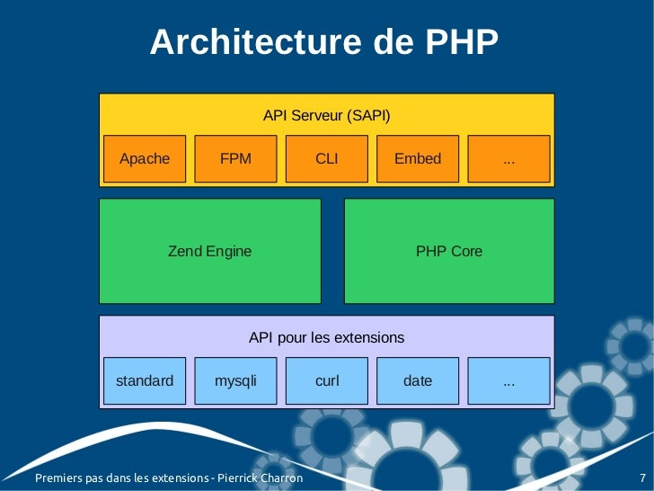 Architecture de PHP                                           API Serveur (SAPI)                Apache             FPM    ...