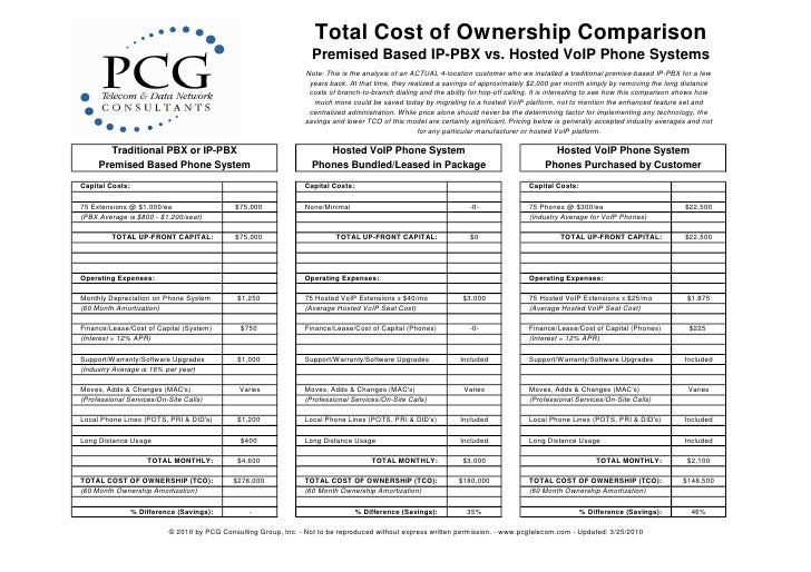 Total Cost of Ownership Comparison                                                                     Premised Based IP-P...