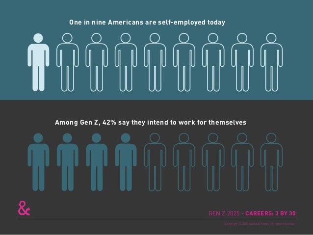 One in nine Americans are self-employed today Among Gen Z, 42% say they intend to work for themselves GEN Z 2025 - CAREERS...