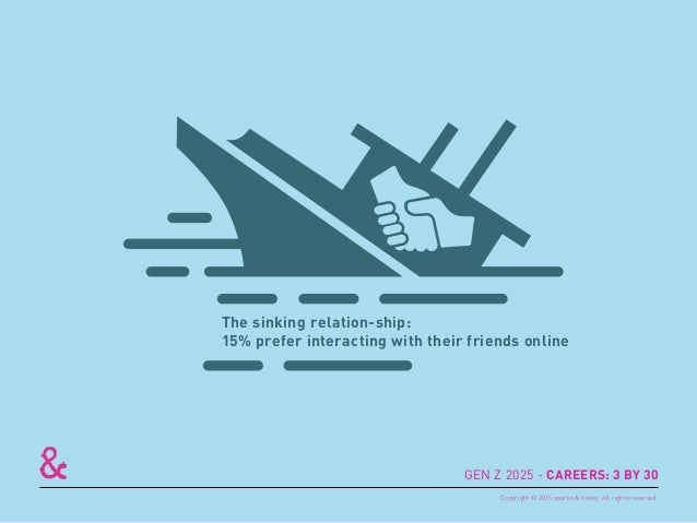 The sinking relation-ship: 15% prefer interacting with their friends online GEN Z 2025 - CAREERS: 3 BY 30 Copyright © 2015...