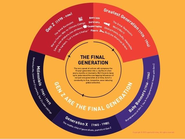 Millennials(1981-1997) Generation X (1965 - 1980) Ba byBoomers(1946-1964) Ge n Z (1998 - now) Greatest Generatio n (1928-1...
