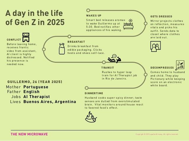GEN Z 2025 Nothing Lasts