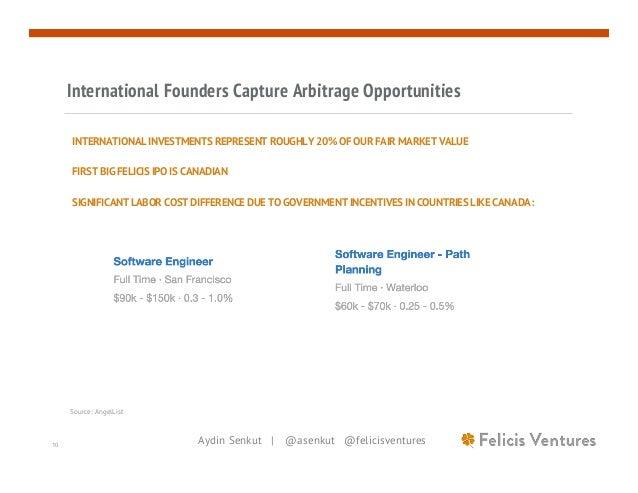 Aydin Senkut   @asenkut @felicisventures10 International Founders Capture Arbitrage Opportunities INTERNATIONAL INVESTMENT...
