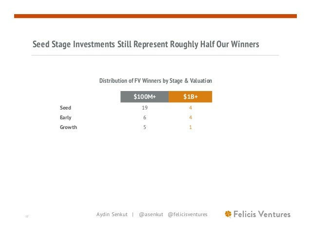 Aydin Senkut | @asenkut @felicisventures17 Seed Stage Investments Still Represent Roughly Half Our Winners $100M+ $1B+ See...