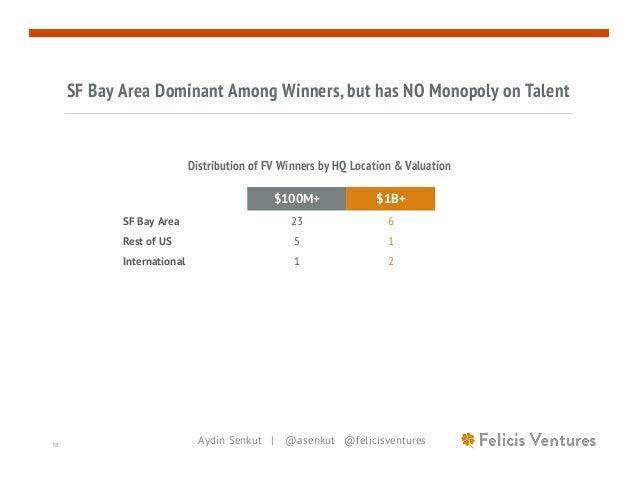 Aydin Senkut | @asenkut @felicisventures18 SF Bay Area Dominant Among Winners, but has NO Monopoly on Talent $100M+ $1B+ S...
