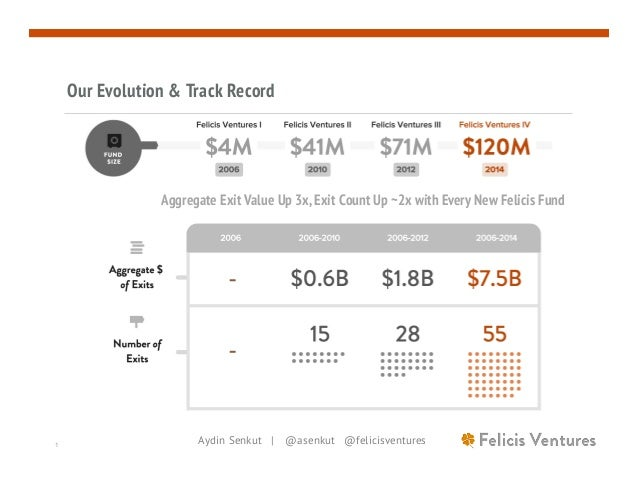 Aydin Senkut | @asenkut @felicisventures1 Our Evolution & Track Record Aggregate Exit Value Up 3x, Exit Count Up ~2x with ...