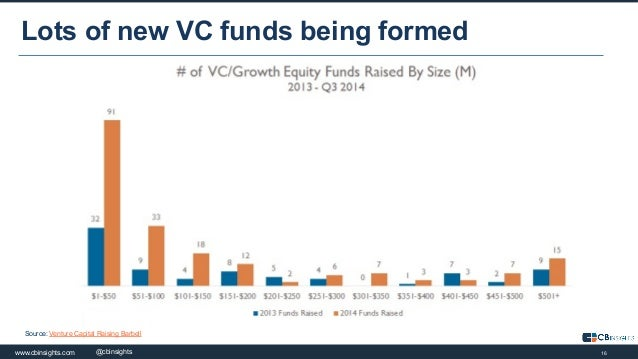 16www.cbinsights.com 16@cbinsights Lots of new VC funds being formed Source: Venture Capital Raising Barbell