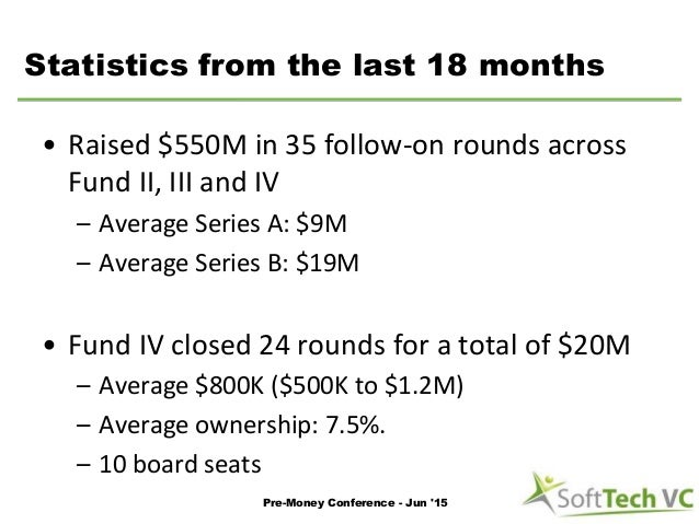 Statistics from the last 18 months • Raised $550M in 35 follow-on rounds across Fund II, III and IV – Average Series A: $9...