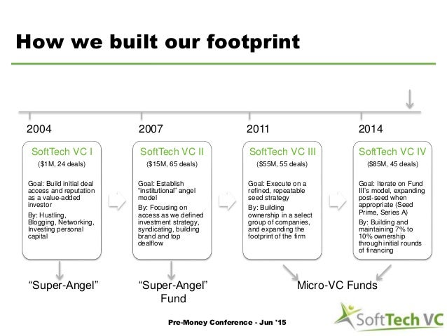 How we built our footprint SoftTech VC I ($1M, 24 deals) Goal: Build initial deal access and reputation as a value-added i...