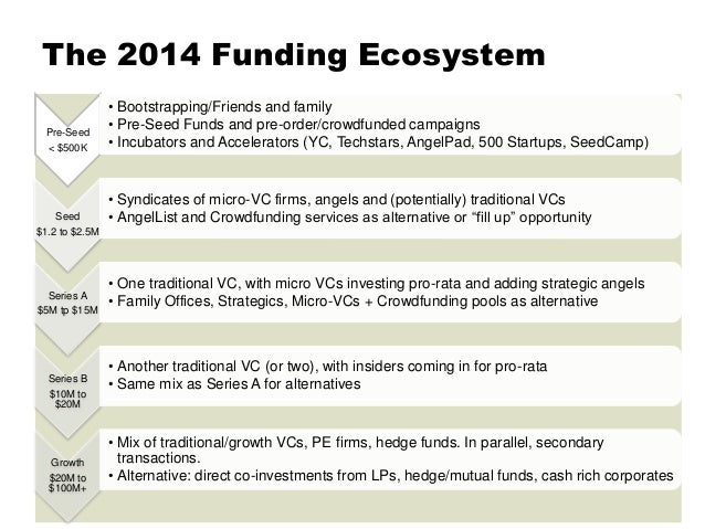 The 2014 Funding Ecosystem Pre-Money Conference - Jun '15 Pre-Seed < $500K • Bootstrapping/Friends and family • Pre-Seed F...