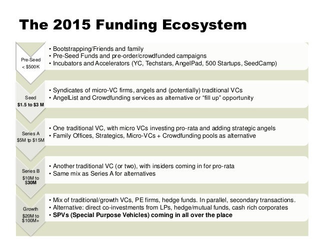 The 2015 Funding Ecosystem Pre-Money Conference - Jun '15 Pre-Seed < $500K • Bootstrapping/Friends and family • Pre-Seed F...