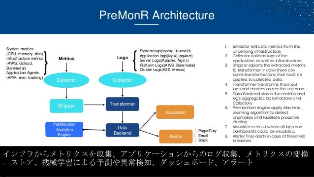PreMonR Architecture 1. Extractor extracts metrics from the underlying infrastructure. 2. Collector collects logs of the a...