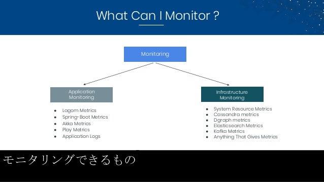 ● Lagom Metrics ● Spring-Boot Metrics ● Akka Metrics ● Play Metrics ● Application Logs ● System Resource Metrics ● Cassand...