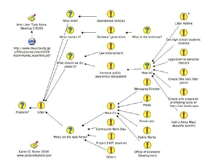Pre Mtg Anti Litter Dialogue Map