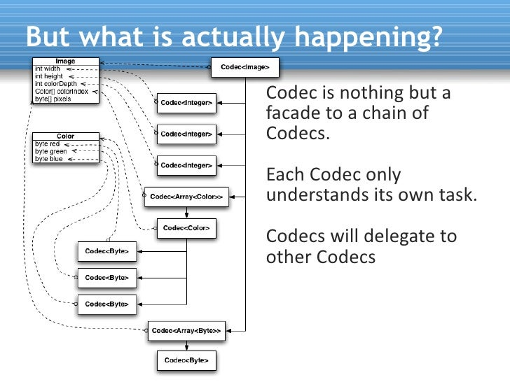 But what is actually happening?                  Codec is nothing but a                  facade to a chain of             ...