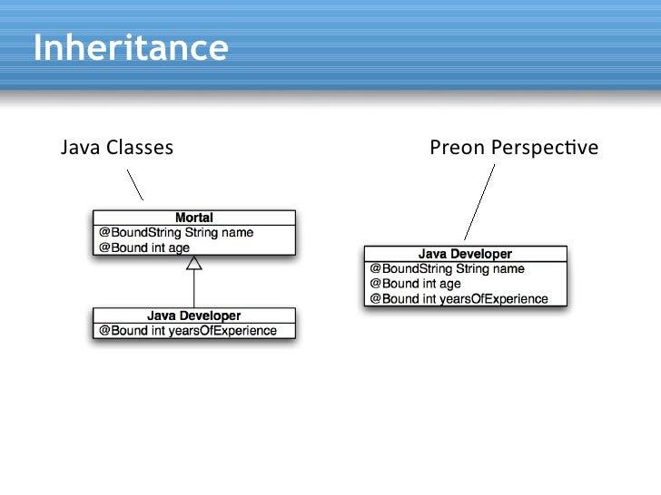 Inheritance   Java Classes   Preon Perspectve