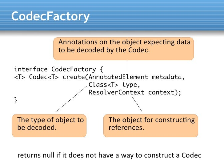 CodecFactory              Annotatons on the object expectng data              to be decoded by the Codec.  interface Codec...