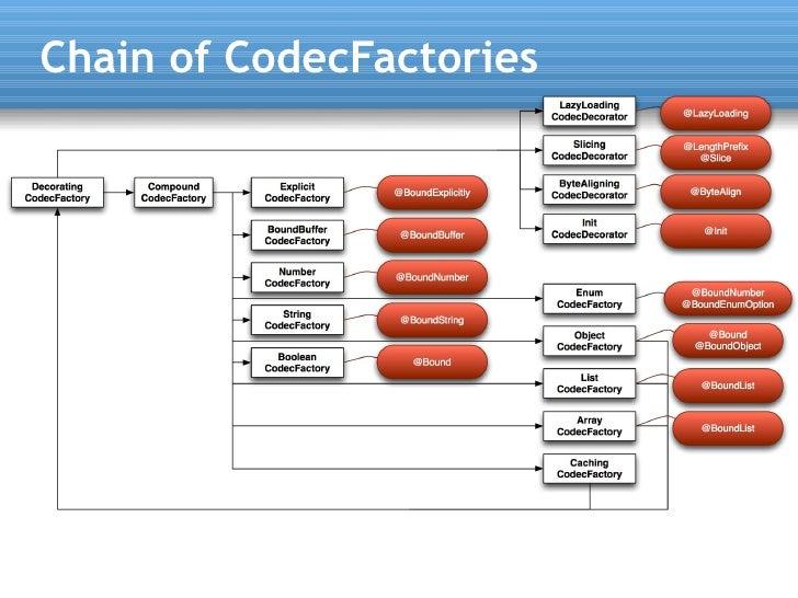 Chain of CodecFactories