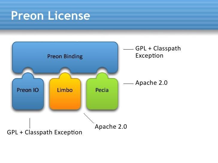 Preon License                                          GPL + Classpath                                         Excepton   ...