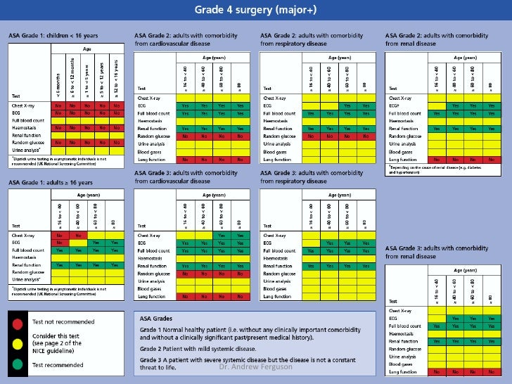 Preoperative Assessment (Intro)