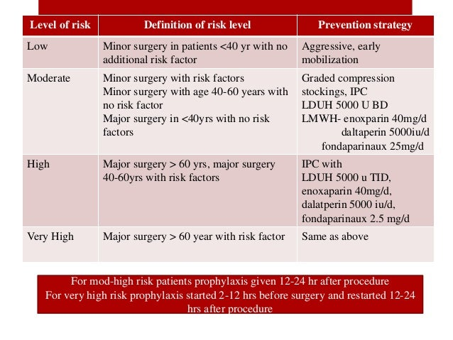 Preoperative preparation of patients for surgery