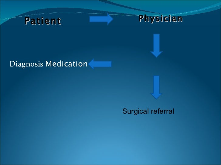 Diagnosis   Medication Physician Patient   Surgical referral